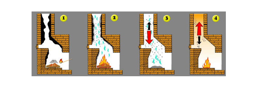 Очиститель дымохода – дожигатель сажи, как обязательная добавка к твердому топливу